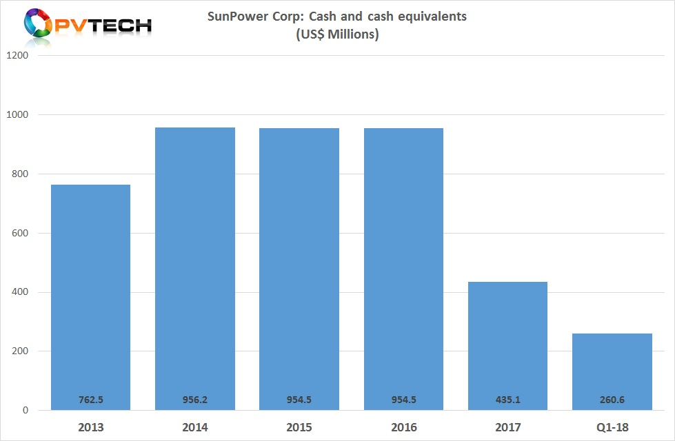 SunPower had cash and cash equivalents at the end of the quarter of US$260.6 million, down from US$435.1 million at the end of the previous quarter.