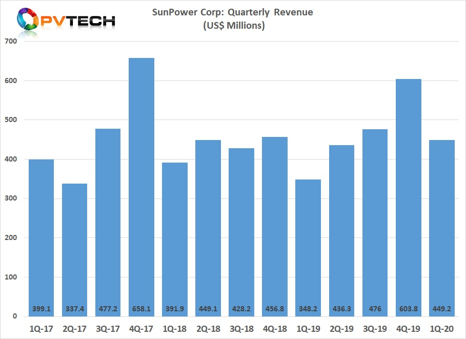 SunPower said it expects to restart its idled factories in the coming weeks, amid hopes that inventory will be enough to meet Q2 commitments. Image credit: Solar Media