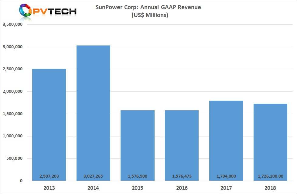 SunPower's perennial manufacturing constraints have limited revenue growth in recent years.