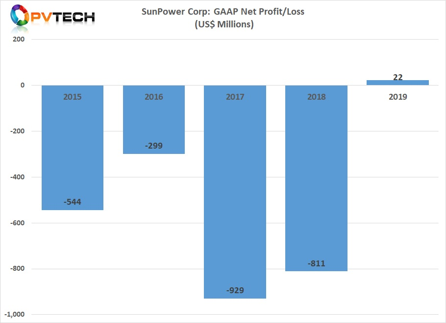 SunPower expects 'minimal impact' from the coronavirus crisis on its Q1 2020 performance, CEO Tom Werner said during a call with analysts. Image credit: PV Tech
