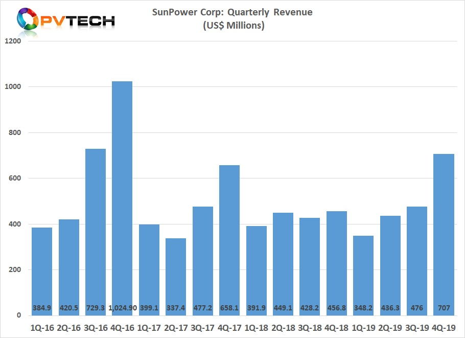 Last year's profitability comeback came as SunPower reported a revenue boost between 2018 (US$1.72 billion) and 2019 (US$1.86 billion). Image credit: PV Tech