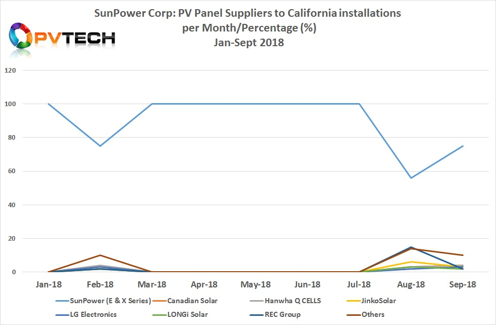 SunPower has also sourced supply from REC Group and LG Electronics as well as from some other unspecified suppliers from data compiled by ROTH Capital.
