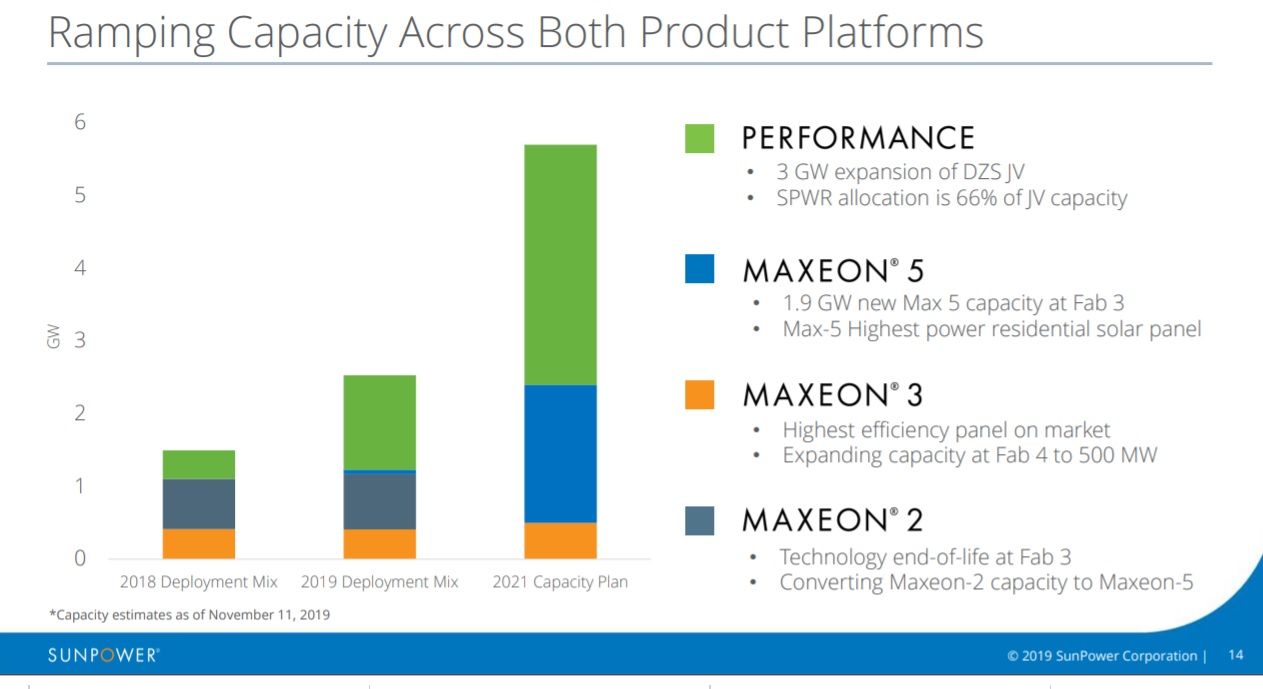 Ramping Capacity Across Both Product Platforms. Image: SunPower Corp