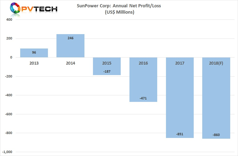 SunPower said that its full-year net GAAP loss for 2018 would be in the range of US$830 million to US$860 million, compared to a US$851 million loss posted in 2017.