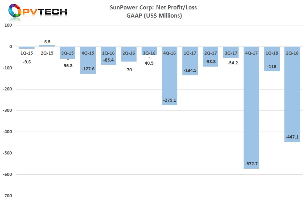 SunPower decided to announce an impairment charge of approximately US$369.2 million related to all of its 800MW of E Series cell capacity at Fab 3 in Malaysia as it referred to it as its 'legacy manufacturing assets'.