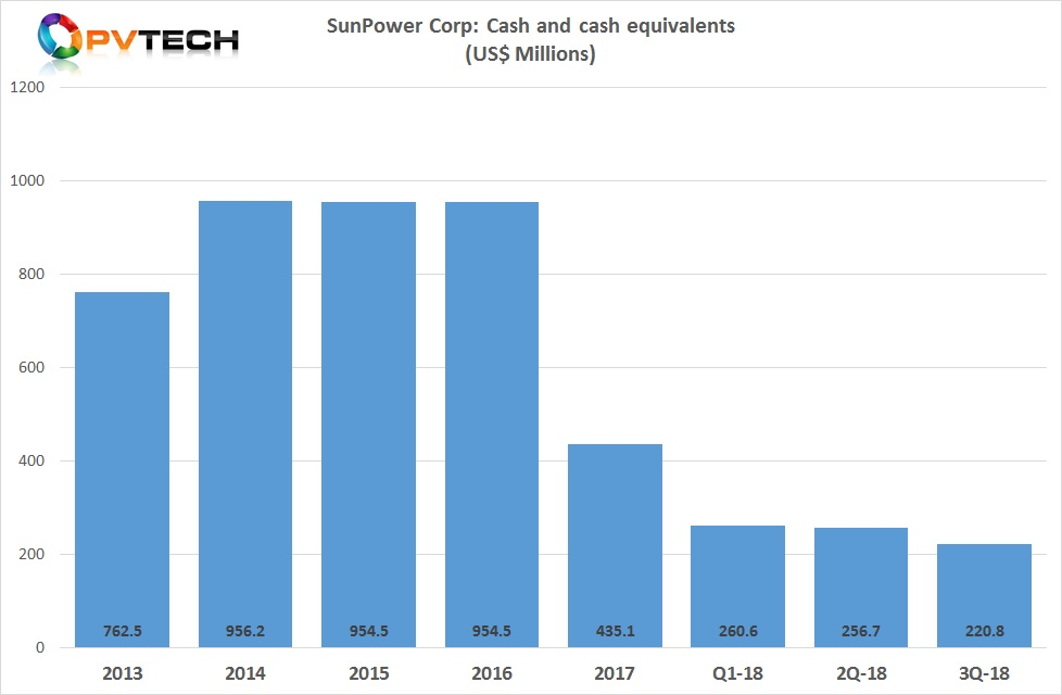 Cash and cash equivalents continued to decline quarter-on-quarter to US$220.8 million.