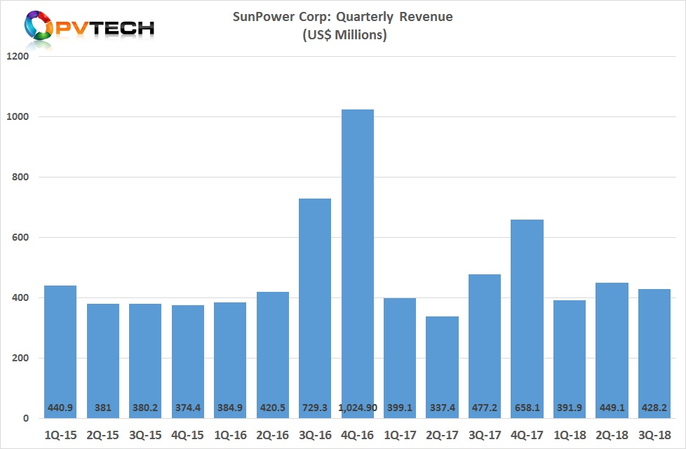 SunPower reported third quarter 2018 GAAP revenue of US$428.3 million.