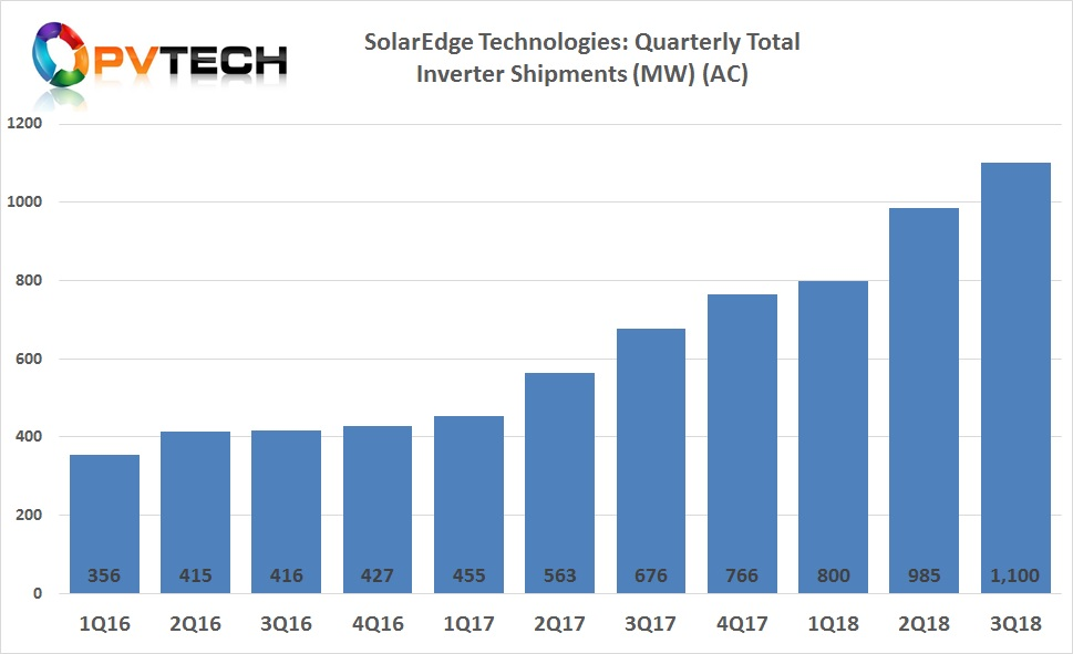 """Guy Sella, Founder, Chairman and CEO of SolarEdge. """"We shipped 1.1GW of systems and delivered over three million power optimizers, with record high shipments of commercial products."""""""