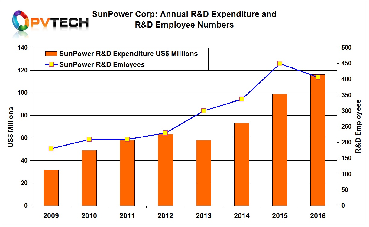 SunPower had the second highest expenditure in from a basket of module manufacturers analyzed in 2016, investing US$116.1 million, up from US$99 million in 2015, a US$17.1 million increase.