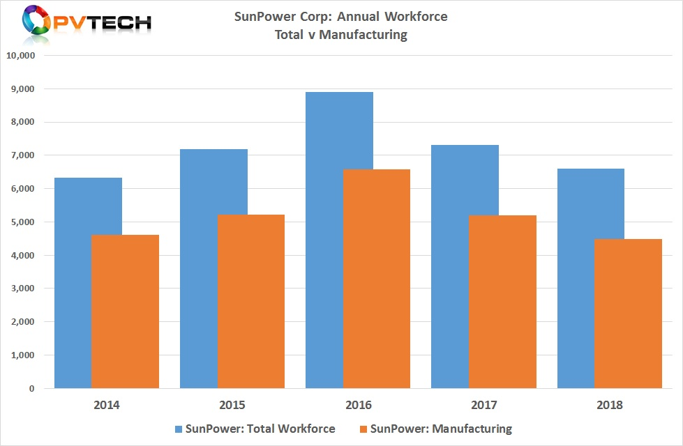 SunPower's total workforce declined to 6,600 in 2018.
