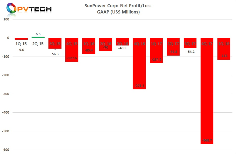 SunPower reported a GAAP net loss of US$116 million in the first quarter of 2018, significantly lower than the US$572 million loss reported in the fourth quarter of 2017.