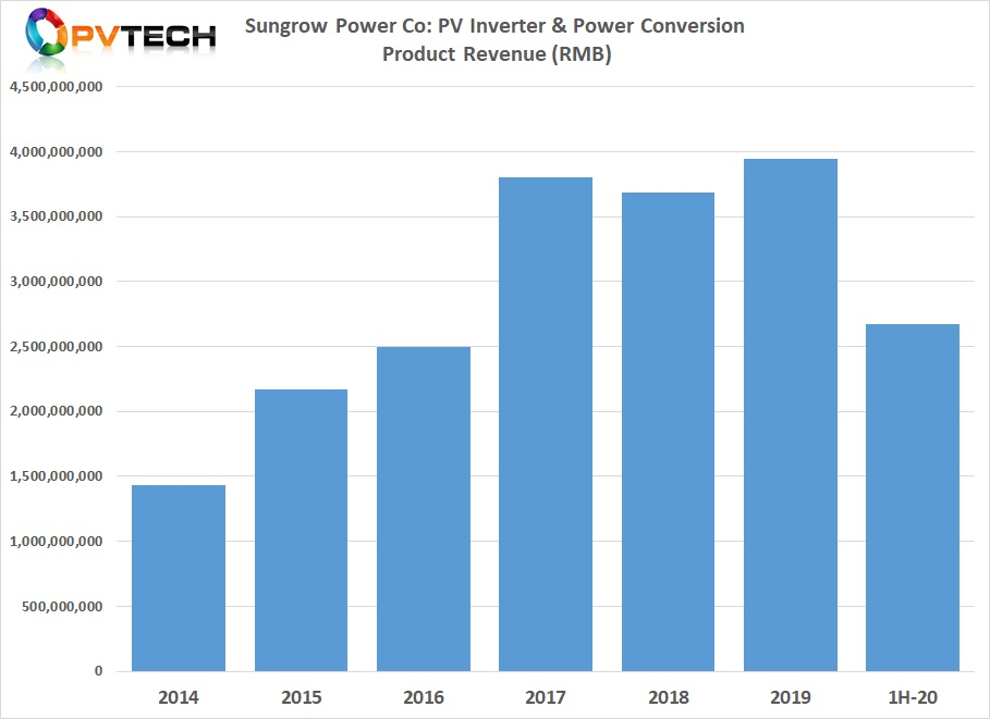Key to the rebound was the growth in PV inverter sales within its PV Inverter & Power Conversion business segment, which reached around RMB 2,669 million (US$390.12 million) in the first half of 2020, compared to around US$243.3 million in the prior year period, a 60% increase, year-on-year.