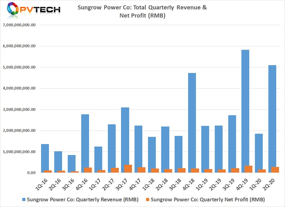 Sungrow's Q2 figures marked a complete turnaround with revenue reaching RMB 5,095 million (US$744.67 million), Sungrow's second highest quarterly figures. Net profit was RMB 286.62 million (US$41.88 million).