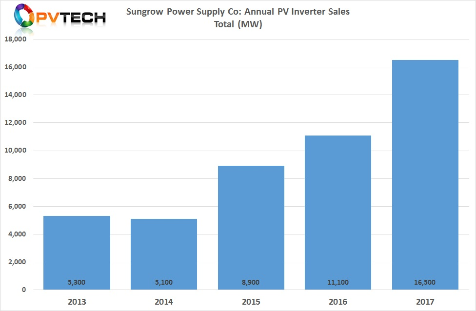 Sungrow's PV inverter shipments increased over 48% (16.5GW) in 2017, from around 11.1GW in 2016.