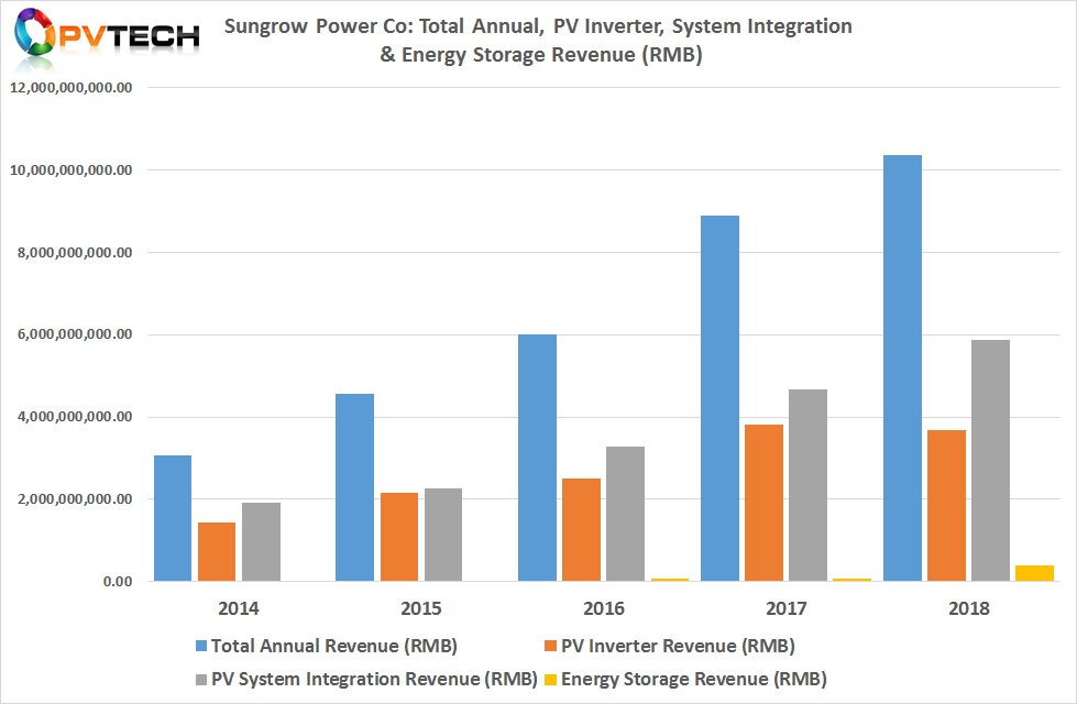 Three key sources of Sungrow's revenue generation includes PV inverters, Energy Storage and EPC