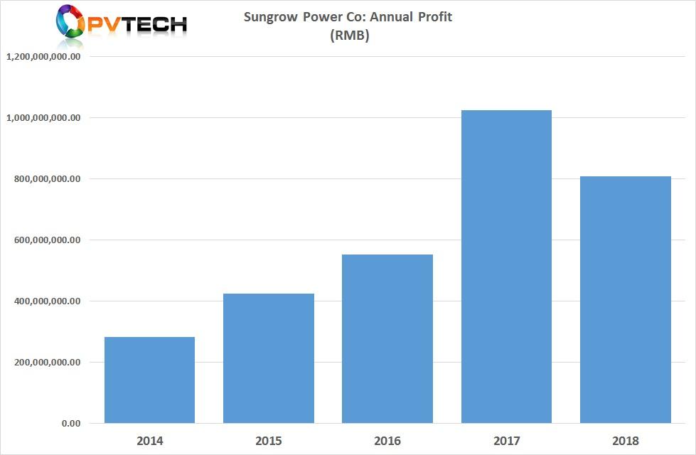 Net profit was RMB 809 million (US$120.6 million), compared to a record RMB 1.02 billion (US$152 million) in 2017.