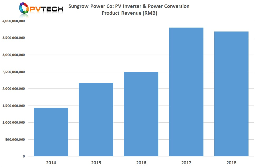 PV Inverter revenue actually declined in 2018.