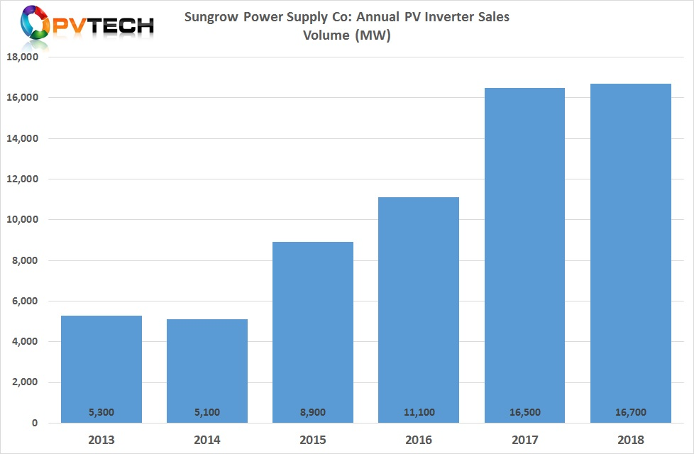 Sungrow highlighted in its freshly published 210 page 2018 annual report that it continued to lead the global inverter market with global shipments of 16.7GW, a 1.2% year-on-year increase with cumulative global shipments topping 79GW.