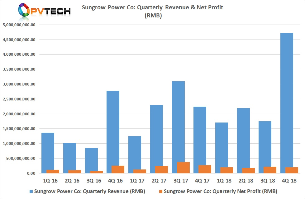 PV Tech recently highlighted Sungrow's record revenue growth (US$703 million) in the fourth quarter of 2018, while net profits declined to US$30.1 million.