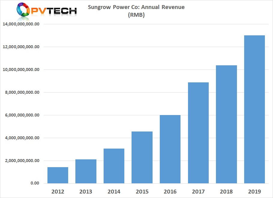 Sungrow reported total group revenue of around RMB 13 billion (US$ 1.834 billion) and increase of 25.41%, compared to 2018.