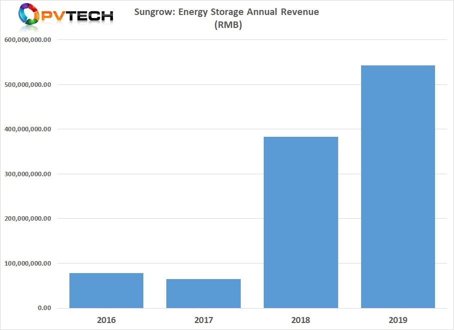 Energy Storage reported sales of around RMB 534 million (US$76.6 million) in 2019.
