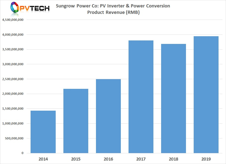 PV inverter & power conversion product segment revenue was approximately RMB 3.941 billion (US$556.6 million in 2019), an increase of 6.99% from the previous year.