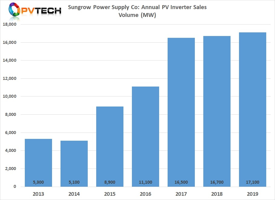 Total inverter product shipments in 2019 reached 17.1GW, up just 2.4% year-on-year.