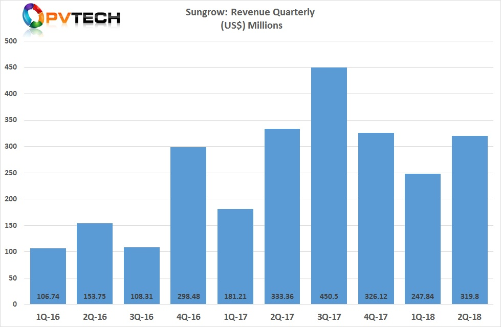 Sungrow's sales in the first quarter of 2018 were around US$247 million, down from US$326 million in the fourth quarter of 2017.