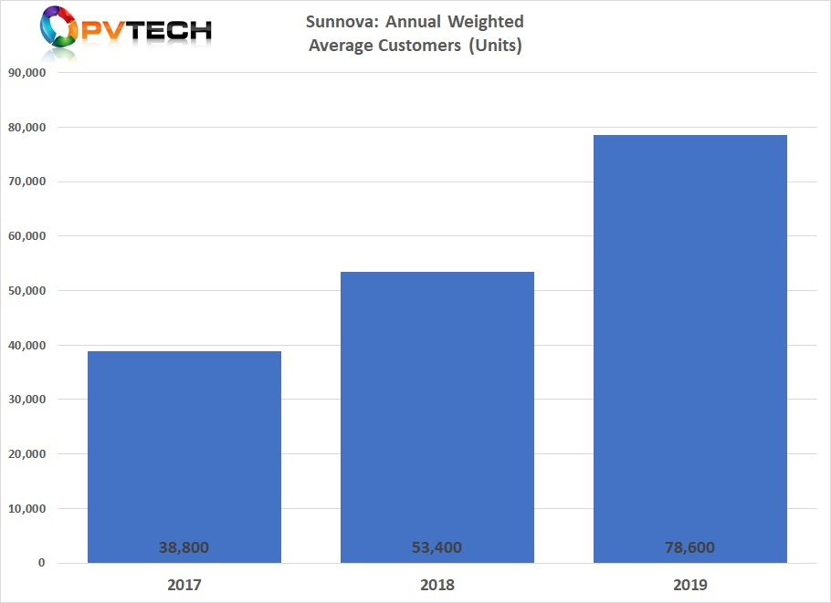 Sunnova managed to end 2019 with about 78,600 customers (a 30% jump year on year) after enlisting more than 18,000 over the year. Graph credit: Solar Media