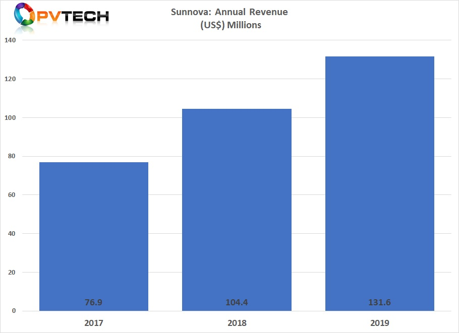 Despite swelling net losses, Sunnova posted rises of turnover and non-GAAP EBITDA. Graph credit: Solar Media