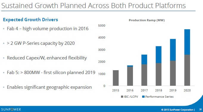 Image: SunPower: Capacity expansions through 2020.