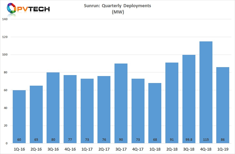 Sunrun reported deployments of 86MW in the first quarter of 2019, a 27% year-over-year increase that was in stark contrast with former leading installer, Tesla that recently reported deployments of 47MW for the same quarter.