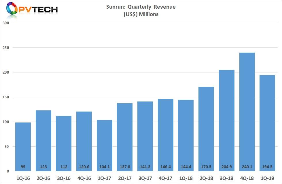 Sunrun reported first quarter 2019 revenue of US$194.5 million.