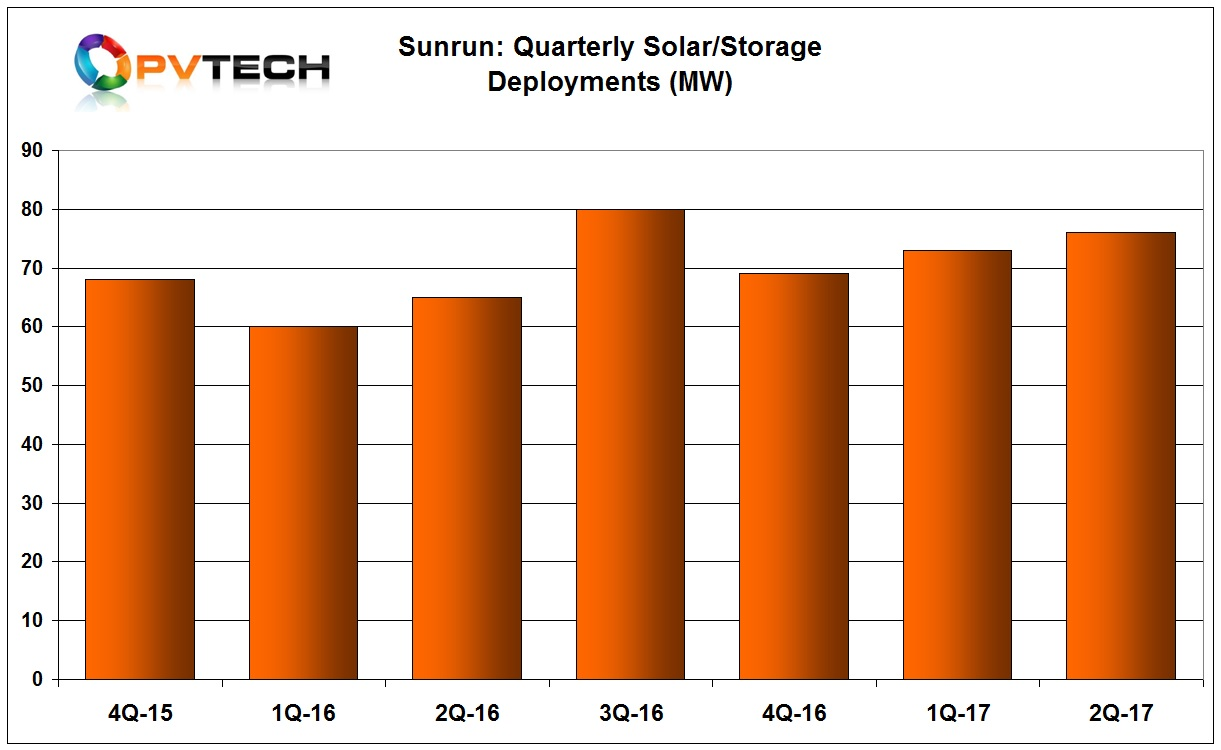 Sunrun continued to maintained higher sequential quarterly rooftop deployments since the third quarter of 2016, achieving deployments of 76MW in the second quarter, up from 73MW in the previous quarter.