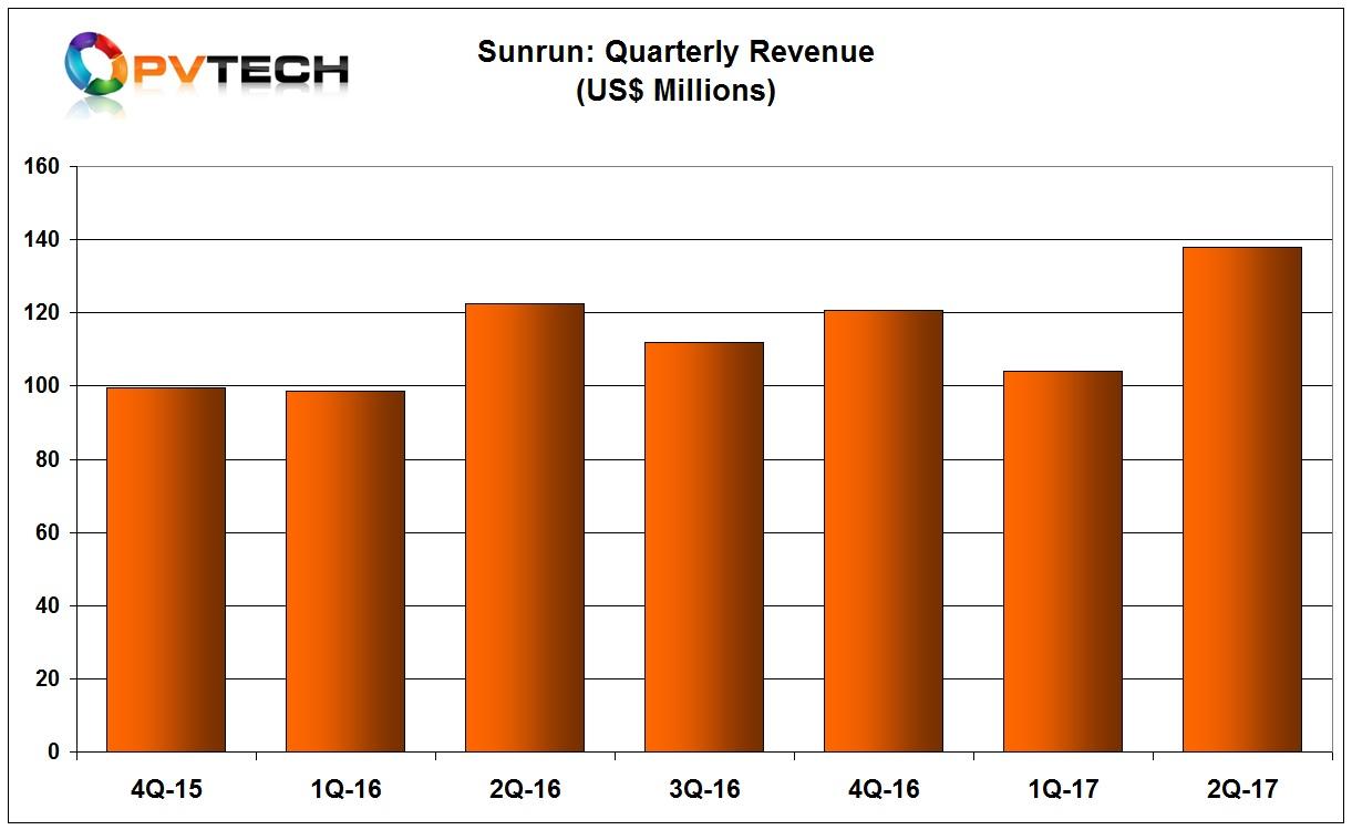 Sunrun reported second quarter revenue of US$137.8 million, compared to US$104.1 million in the previous quarter.