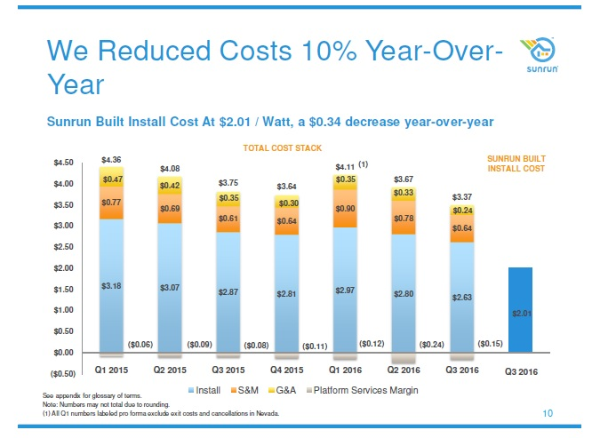 In Q3 total creation cost were $3.37 per watt, an improvement of $0.30 or 8% from Q2 '16 levels. Image: Sunrun