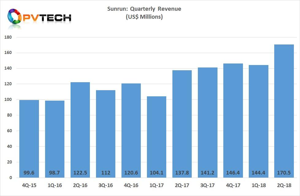 Sunrun's quarterly revenue figures.