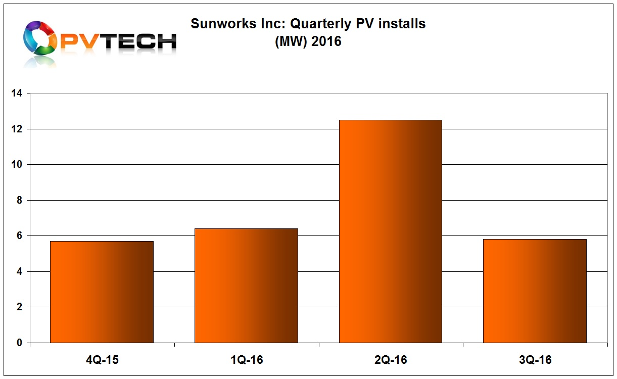 Sunworks reported third quarter total installations of 5.8MW, down from a record 12.5MW in the previous quarter, a 55% decline.