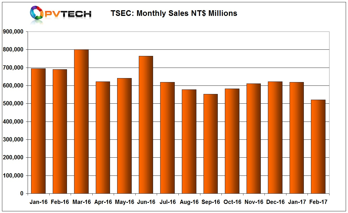 TSEC Corporation sales took a slide in February, 2017, after a modest recovery in the second-half of 2016.
