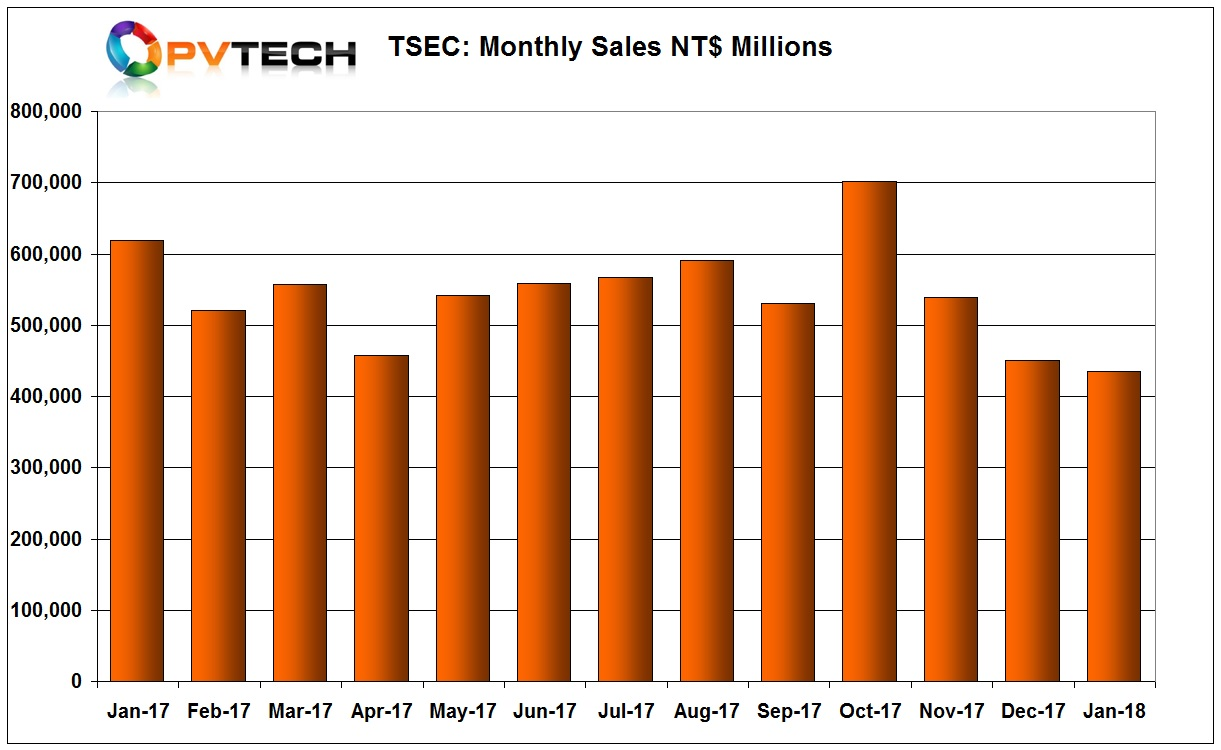 TSEC reported January sales of NT$ 434.6 million (US$14.93 million), down 3.67%, month-on-month and down 29.85%, year-on-year.