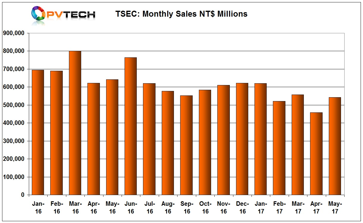 TSEC reported revenue of NT$542 million (US$17.8 million) in May 2017, compared to US$15.1 million in April.