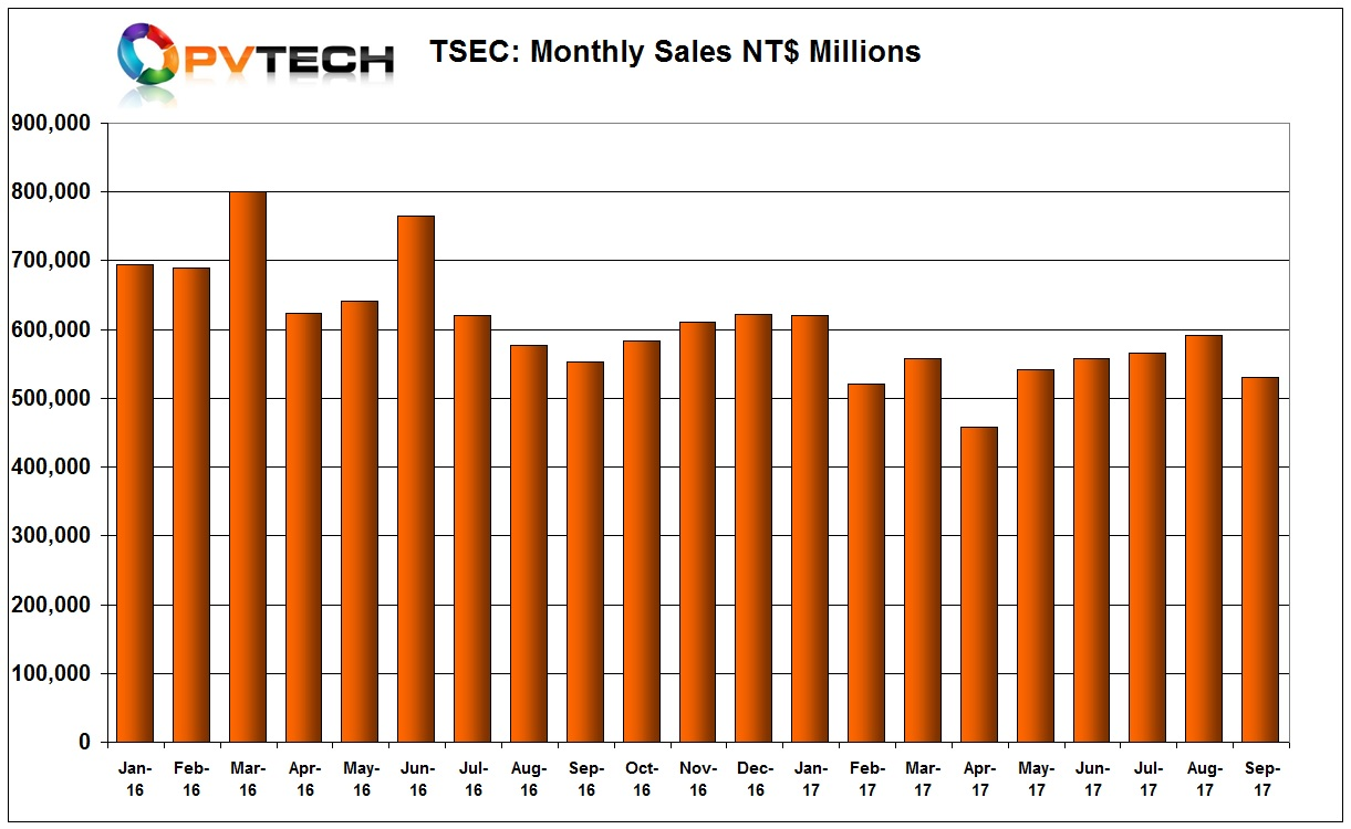 TSEC Corporation sales had improved since April 2017, yet sales dropped back in September to February levels.