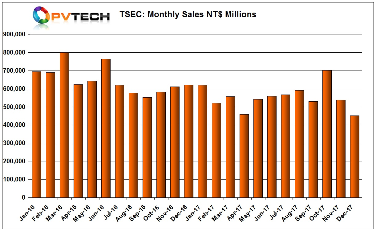 Full year sales were around NT$6,636 million, compared to NT$ 7,747 million in 2016.