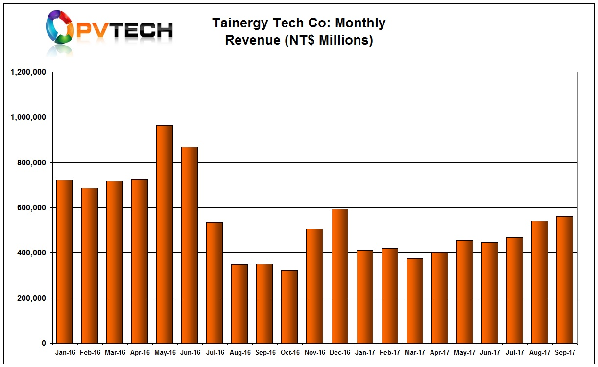Tainergy Tech Co reported its best sales figures for the year in September after gradual increases since March 2017.