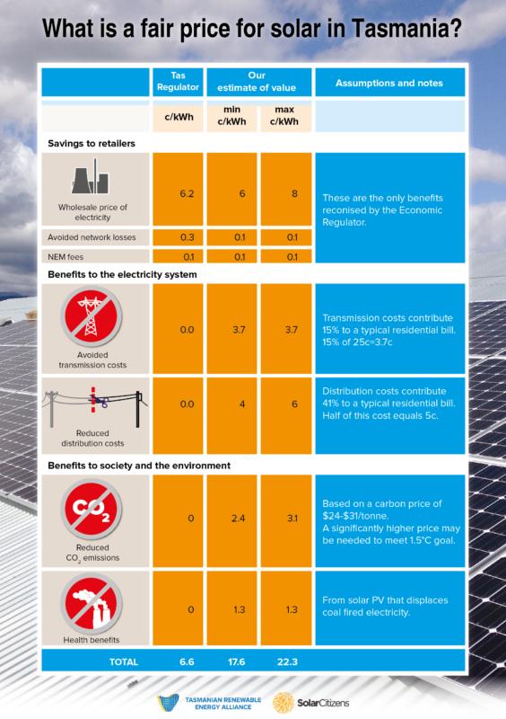Fair price for solar in Tasmania. Credit: TREA