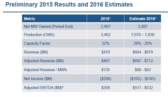 The company noted that it expected revenue to be in the range of US$664 million to US$679 million, up from US$470 million in 2015. Image: Terraform