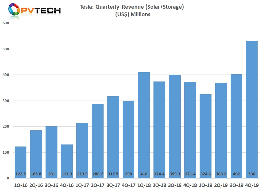 Combined turnover from solar and storage has seen back-to-back increases this year, Tesla's records show. Image credit: PV Tech