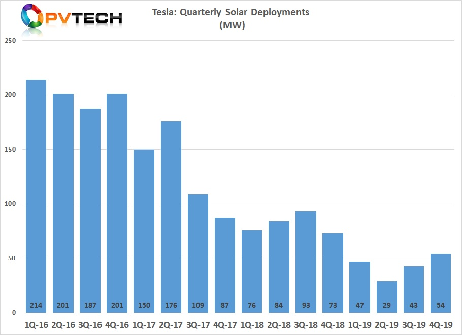 Tesla's PV roll-out of 173MW this year is a far cry from the volumes it had recorded in 2017 (522MW) and 2018 (326MW). Image credit: PV Tech