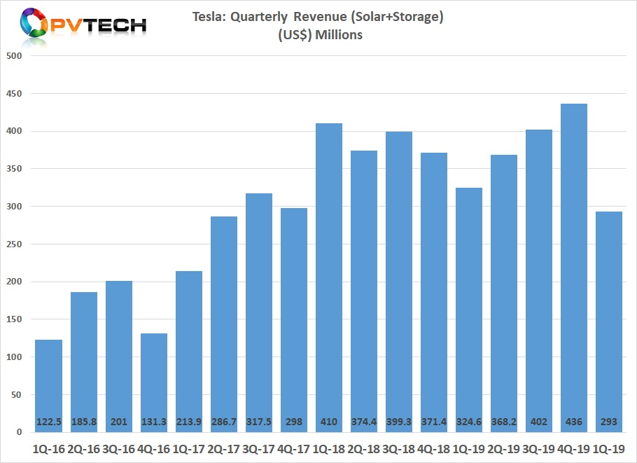 Tesla reported 1Q 2020 revenue of US$293 million in its Energy Generation and Storage division.