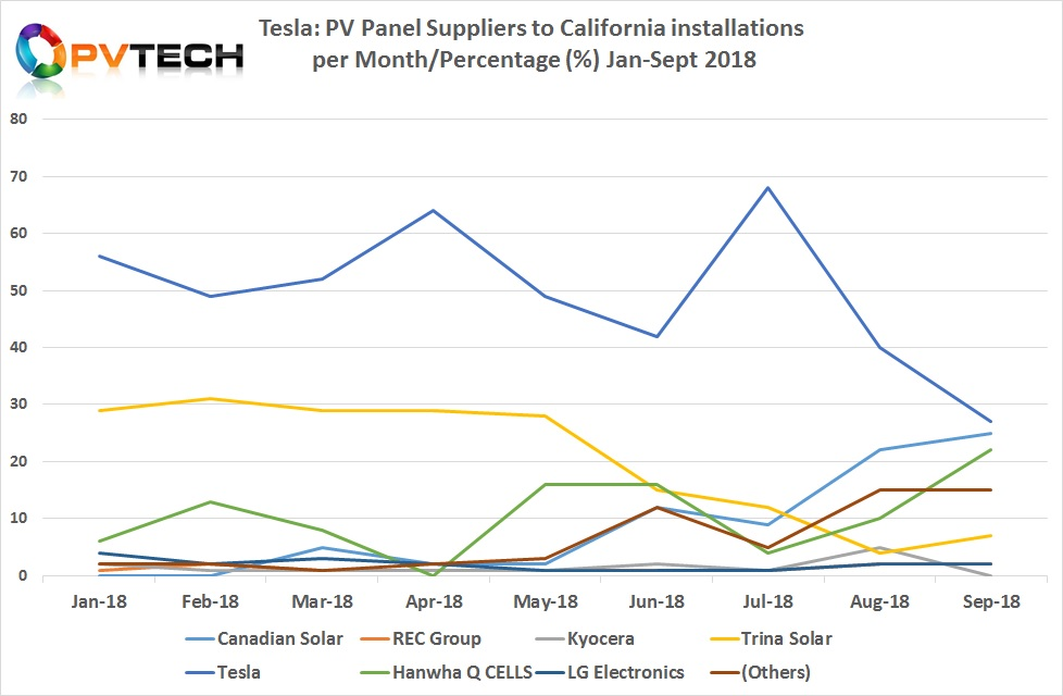 According to the most recent data for (July, August and September) compiled by ROTH Capital from the California Distributed Generation Statistics (CDGS) and associated contributors data sets, Tesla's branded panel usage from Gigafactory 2 declined to 40% in installations in August and declined further in September to account for only 27% of usage.